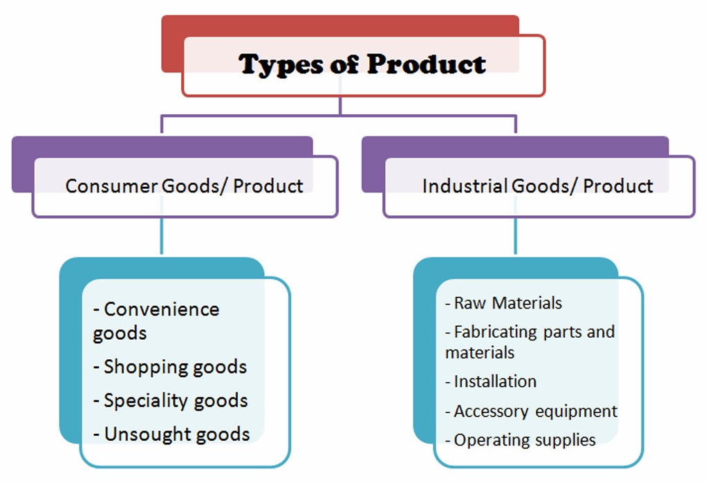 types classification marketing goods consumer industrial different services features category tourism classify management project considerations utility basis distinctive buying motives