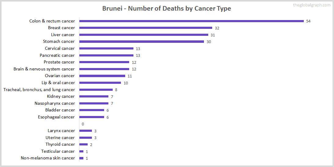 Major Risk Factors of Death (count) in Brunei