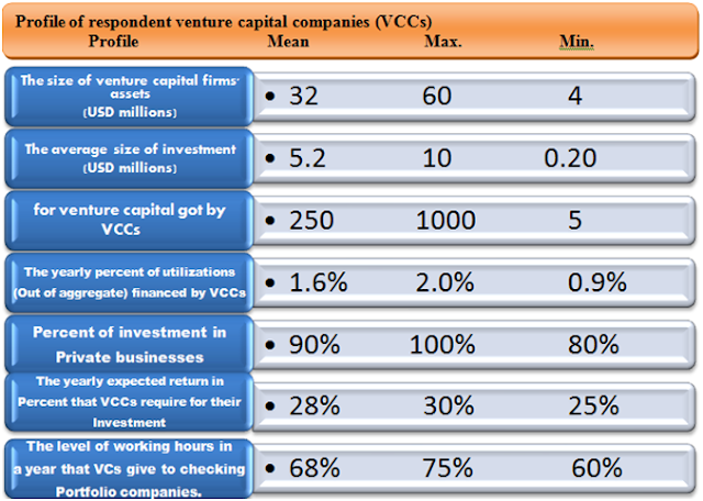 History of Venture Capital in Pakistan