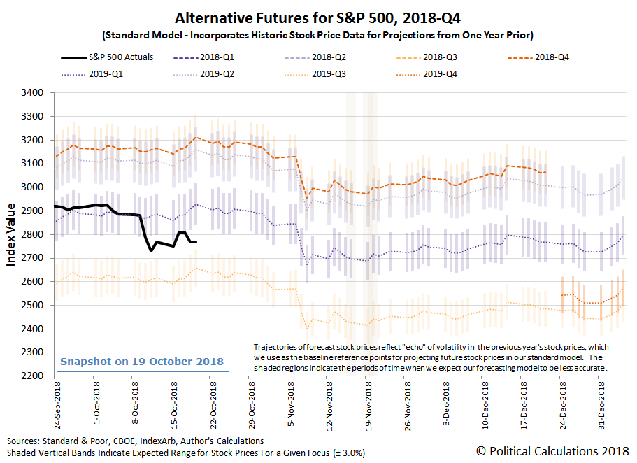 Alternative Futures - S&P 500 - 2018Q4 - Standard Model - Snapshot on 19 Oct 2018