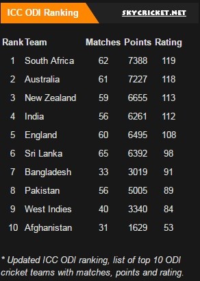 ICC ODI Rankings in March 2017