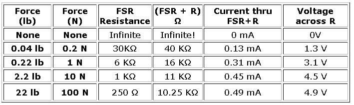 葉難: Arduino練習:壓力感測器(Force-Sensitive Resistor)
