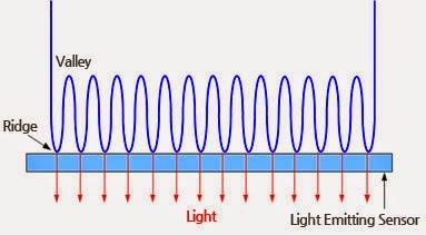 Sensor huella dactilar de Emisión de Luz