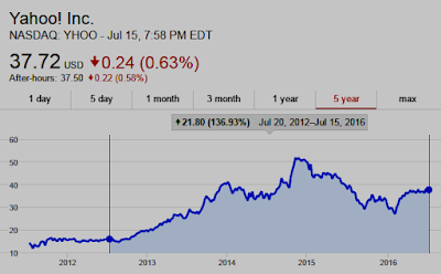 Chart: since July 20, 2012, Yahoo shares (NASDAQ: YHOO) are UP 137% as of July 15, 2016