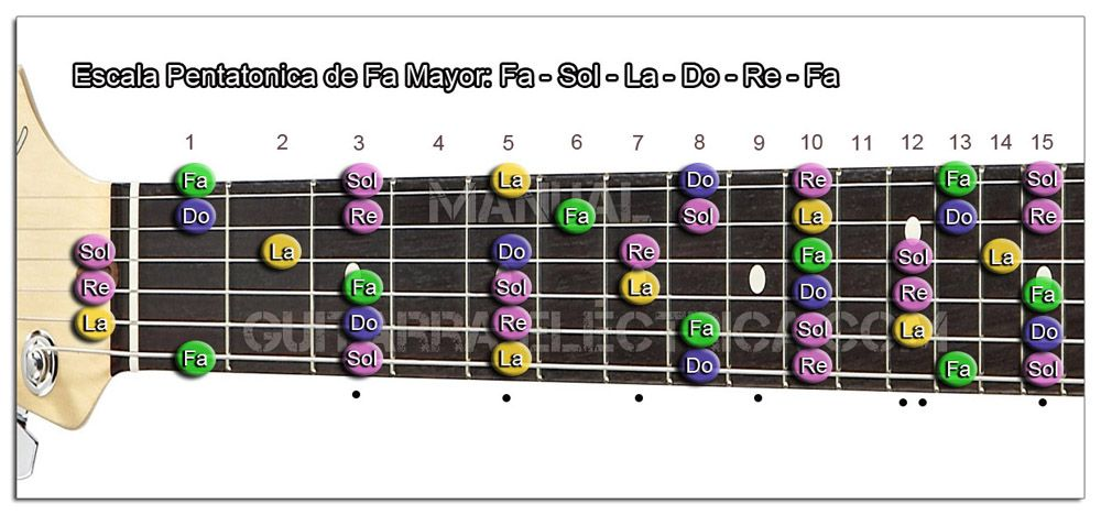 Escala Guitarra Fa mayor Pentatónica - F