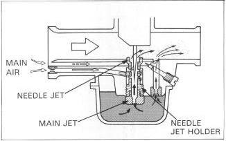 cara kerja karburator 2 tak