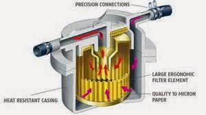 Fuel Filter, lebih tepatnya Filter bahan bakar adalah bagian kecil yang ada di dalam mobil, meski kecil tetapi memiliki fungsi penting untuk membantu agar mesin bekerja dengan baik