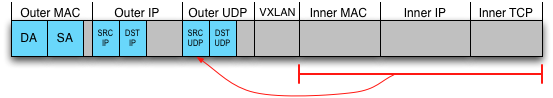 VTEP calculates hash of inner packet headers, places it in the UDP source port.