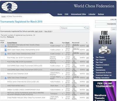 2018: Tournament FIDE-Rated Registered  By MCF