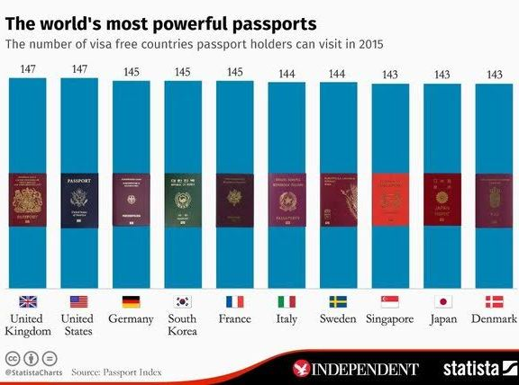 See The Worlds Most Powerful Passports Nigerias Passport Not - Who is the most powerful country in the world
