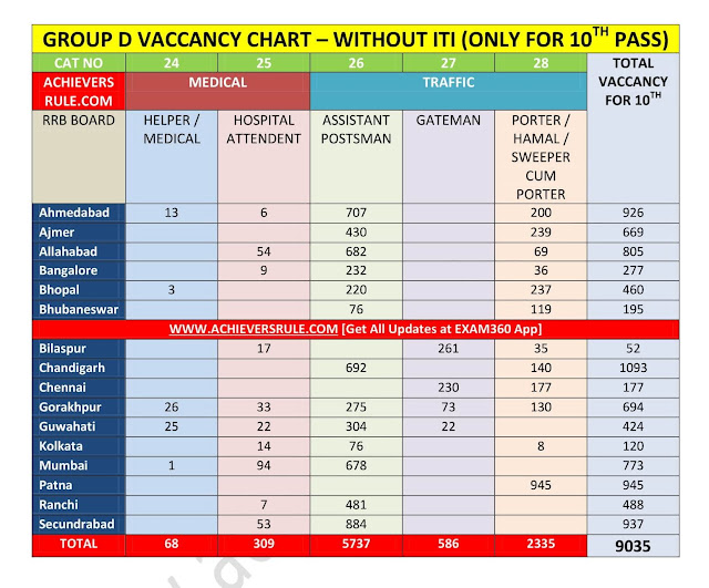 10th Pass Railway Vaccancy 2018 Group D