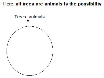Important concepts and tips to solve syllogism possibility case now both statements i and ii has a common term animals so the overall venn diagram can be drawn as follows ccuart Image collections