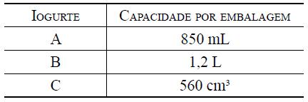 Tabela de capacidade por embalagem