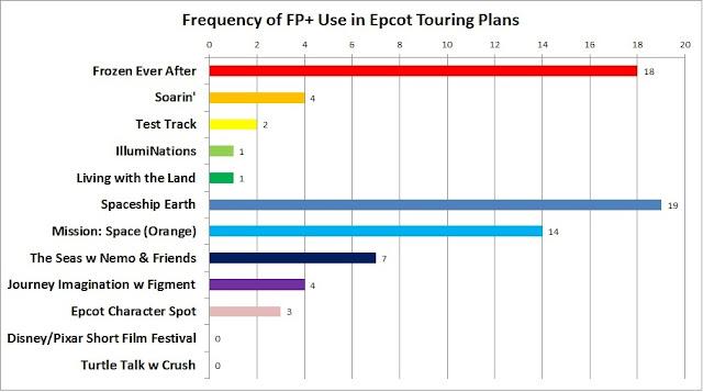 FastPass Plus para Epcot 2017/2018