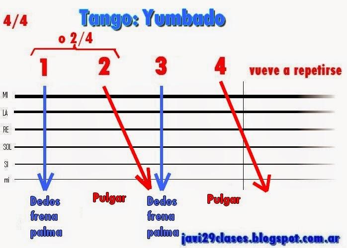 En el yumbado o la yumba Formas de acompañamiento en el tango con guitarra