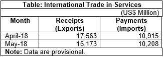 Data on India's International trade in services May 2018