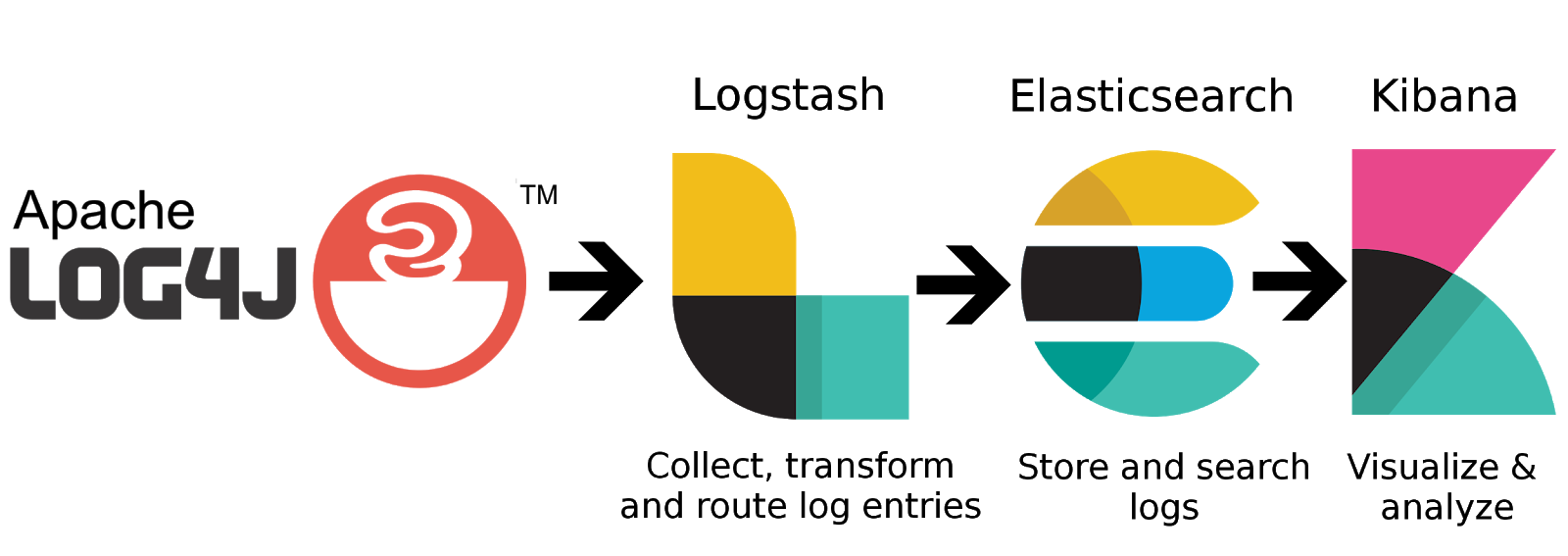 ELK Stack with log4j - visualize your Java logs