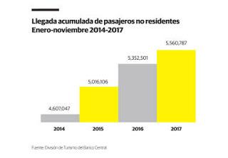 República Dominicana recibe 5.5 millones de turistas en 11 meses del 2017