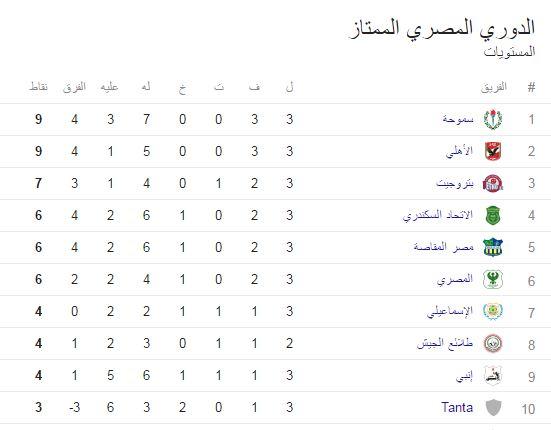 ترتيب جدول الدوري المصري الممتاز لكرة القدم الاسبوع الثالث ,ترتيب فرق الدورى المصرى الممتاز 2016 الجوله الثالثه