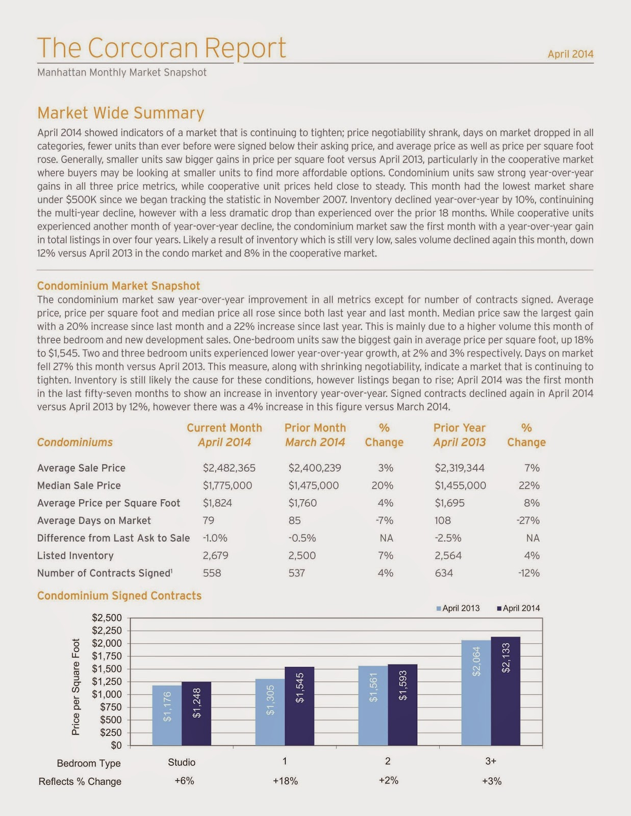 Manhattan Monthly Market Report | April 2014