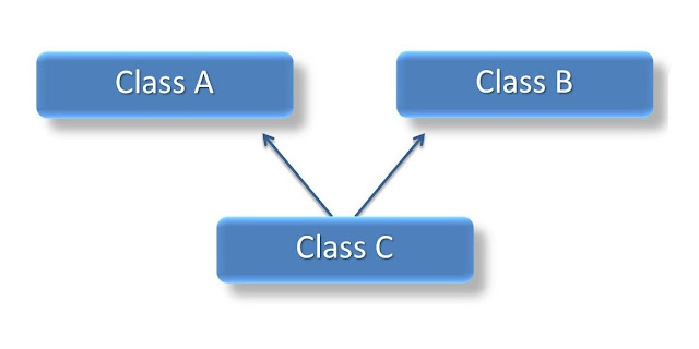 What is Multiple Inheritance in C++