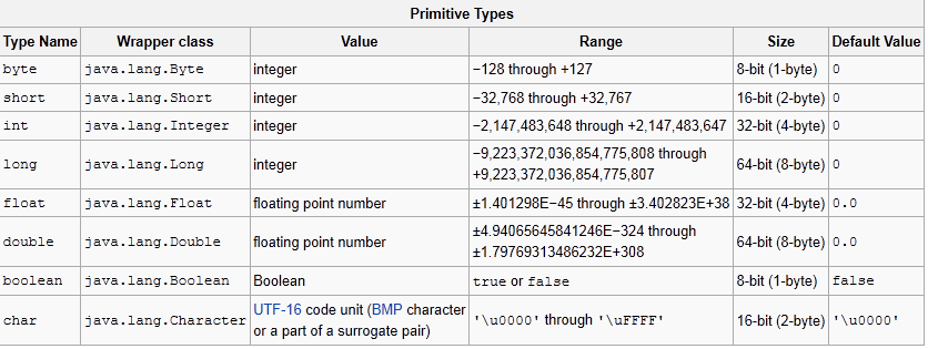 basics or primitive data types chart also java programming for absolute beginners in rh javaseeeeduspot