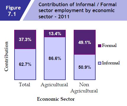 informal industry work article