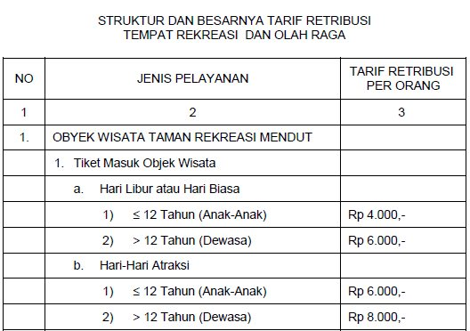 Harga Tiket Masuk Obyek Wisata Ketep Pass, Telaga Bleder, Pemandian Air Hangat Candi Umbul, Taman Rekreasi Mendut, dan Kalibening Magelang 2015/2016