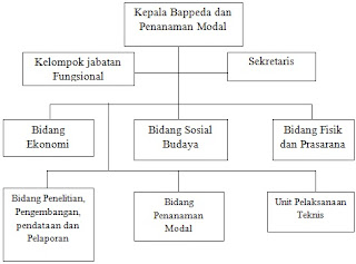 Struktur Organisasi Badan Penyelenggaraan Pembangunan Daerah (BAPPEDA)