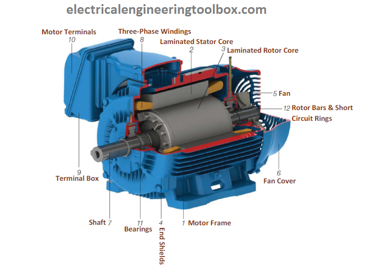 Basic parts of a three phase 3 squirrel cage induction for 3 phase induction motor