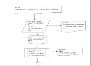 Oracle AR AutoLock Box1