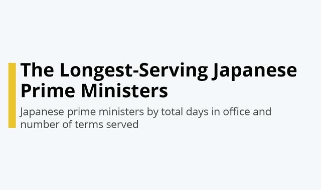 The Longest Running Japanese Prime Ministers