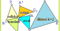 Transformasi Geometri Luas Bangun Datar Konsep Matematika Koma