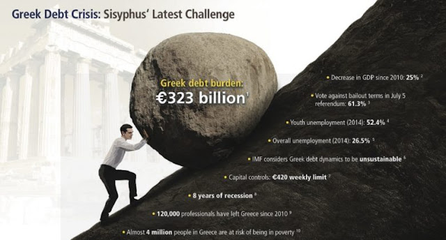 Το δόγμα Σόιμπλε για το ελληνικό χρέος