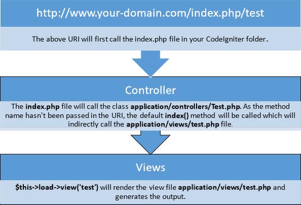 CoderFunda: CodeIgniter - Quick Guide