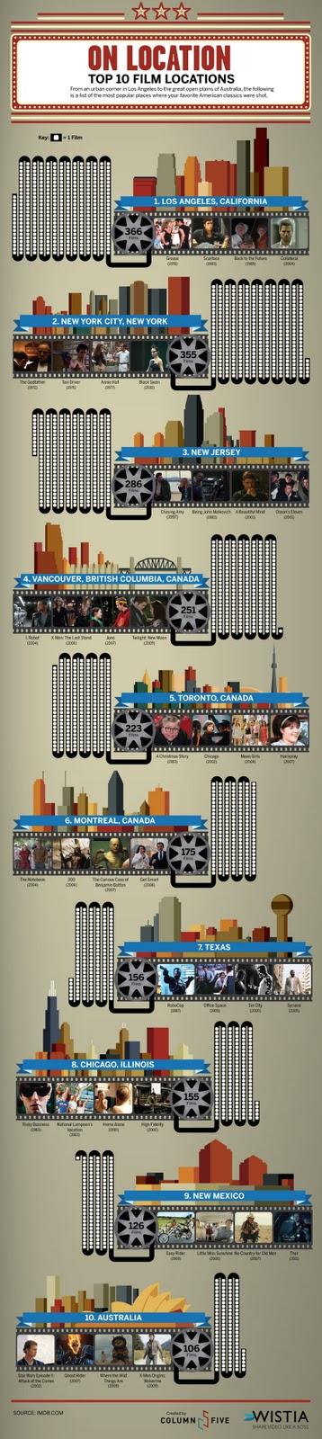 top+10+localizaciones+cine
