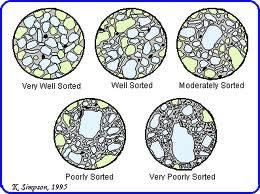Sumber: http://nuranigeo.blogspot.com/2013/07/pengertian-dan-tekstur-batuan-sedimen.html
