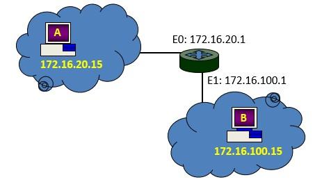 contoh proses routing sederhana