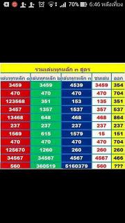 Data Togel Singapura, Data Togel Hongkong, Data Togel sydney Togel Thailand Lengkap