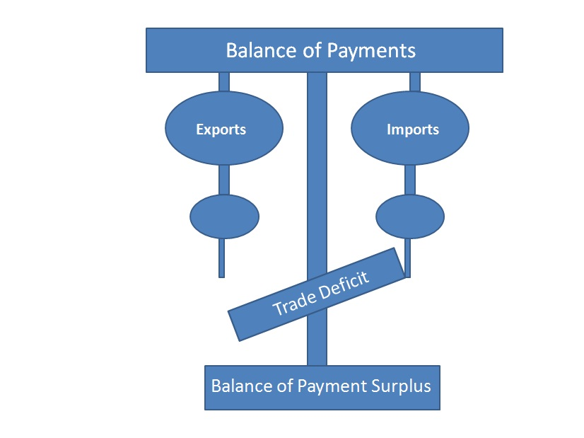 balance of payment Supplementary resources by topic balance of trade and balance of payments is one of 51 key economics concepts identified by the national council on economic education (ncee) for high school classes.