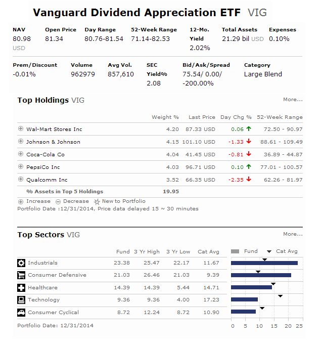 Vanguard Dividend Appreciation ETF (VIG)