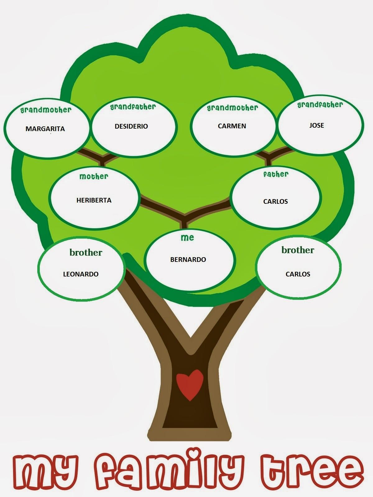 Ingles I My Familiar Tree