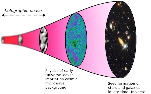 Substantial evidence of holographic universe