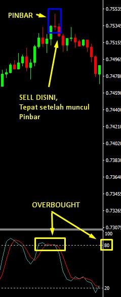 Forex Pemula Rule Sell Image