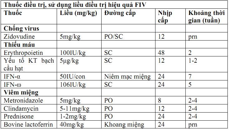 Hình 3: Thuốc điều trị FIV