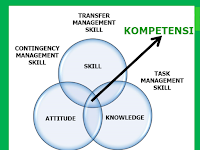 Pentingkah Attitude Dalam Bingkai Kompetensi Kerja Tenaga Kerja Konstruksi?