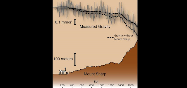 As Curiosity climbs Mount Sharp, it gets farther from the center of Mars and gravity's pull weakens very slightly. However, rover accelerometer data (gray) shows that gravity fell off less than expected. The difference between the predicted pull (dashed line) and modeled (solid line) comes from the pull of Mount Sharp itself. This let researchers estimate the rock density under the rover. Credit: Keven Lewis