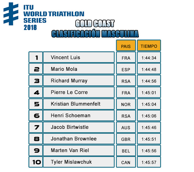 ITU WORLD TRIATHLON SERIES 2018 - Clasificación Masculina GOLD COAST