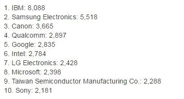 أكثر شركات التكنولوجيا الحاصلة على براءات الاختراع في العالم
