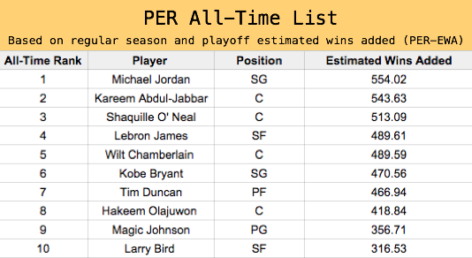All-Time List based on PER (Player Efficiency Rating